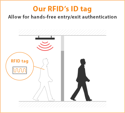 RFID Access control|Mighty Cube