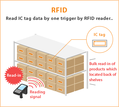 Rfid Inventory Management|mighty Cube